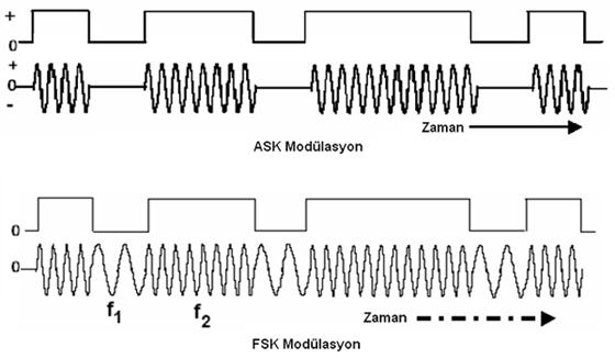ASK FSK modülasyon