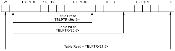 pic TABLE POINTER TBLPTR Registers