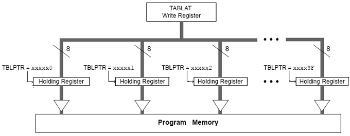 pic holding registers, HR, table write