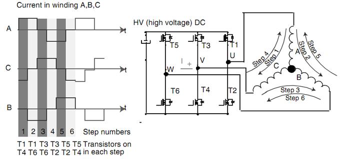 BLDC motor windings